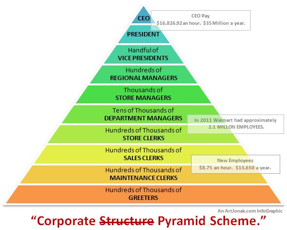 corporate versus MLM