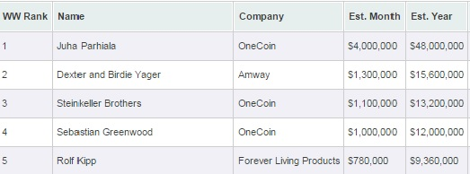 Top 5 MLM Earners 2016