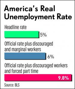 america's real unemployment