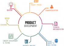Secrets To Developing The Perfect Product