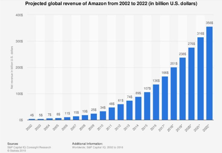 amazon project earnings