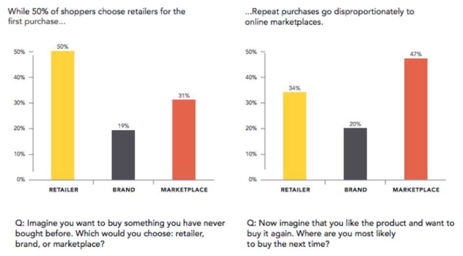 online marketplace shopping habits