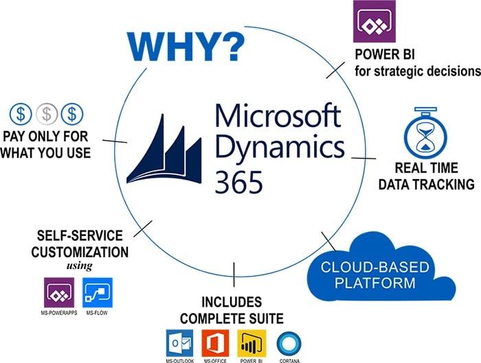 microsoft dynamics 365 erp business benefits enterprise resource planning software