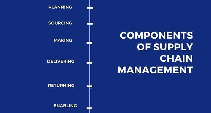 essential supply chain components for business organizations scm logistics