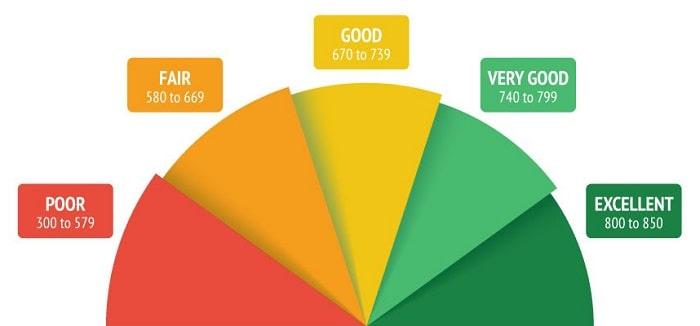 credit score range categories